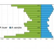 Statistique Vaud